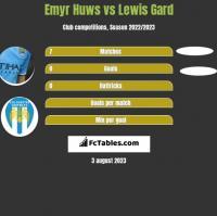 Emyr Huws vs Lewis Gard h2h player stats