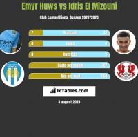 Emyr Huws vs Idris El Mizouni h2h player stats