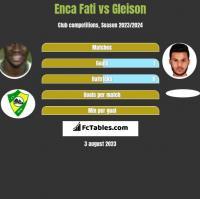 Enca Fati vs Gleison h2h player stats