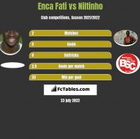 Enca Fati vs Niltinho h2h player stats