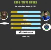 Enca Fati vs Platiny h2h player stats