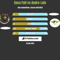 Enca Fati vs Andre Luis h2h player stats