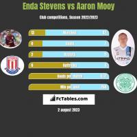 Enda Stevens vs Aaron Mooy h2h player stats