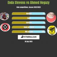 Enda Stevens vs Ahmed Hegazy h2h player stats