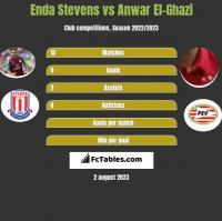 Enda Stevens vs Anwar El-Ghazi h2h player stats