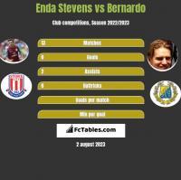 Enda Stevens vs Bernardo h2h player stats