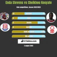 Enda Stevens vs Cheikhou Kouyate h2h player stats