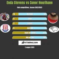 Enda Stevens vs Conor Hourihane h2h player stats