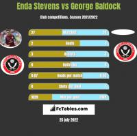 Enda Stevens vs George Baldock h2h player stats