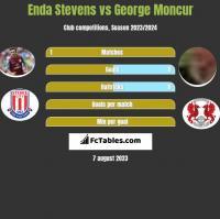 Enda Stevens vs George Moncur h2h player stats