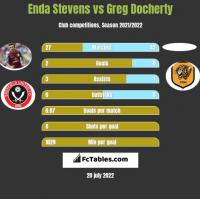 Enda Stevens vs Greg Docherty h2h player stats