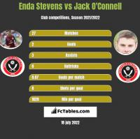 Enda Stevens vs Jack O'Connell h2h player stats