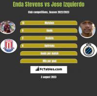 Enda Stevens vs Jose Izquierdo h2h player stats