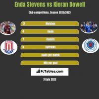 Enda Stevens vs Kieran Dowell h2h player stats
