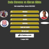 Enda Stevens vs Kieran Gibbs h2h player stats