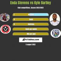 Enda Stevens vs Kyle Bartley h2h player stats