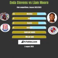 Enda Stevens vs Liam Moore h2h player stats