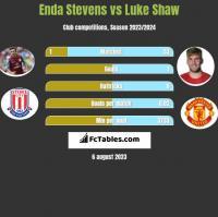 Enda Stevens vs Luke Shaw h2h player stats
