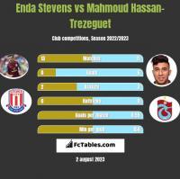 Enda Stevens vs Mahmoud Hassan-Trezeguet h2h player stats