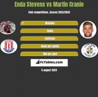 Enda Stevens vs Martin Cranie h2h player stats