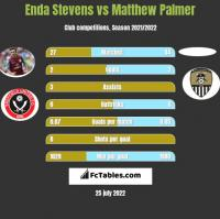 Enda Stevens vs Matthew Palmer h2h player stats