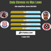 Enda Stevens vs Max Lowe h2h player stats
