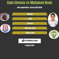 Enda Stevens vs Muhamed Besic h2h player stats