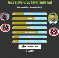 Enda Stevens vs Oliver Norwood h2h player stats