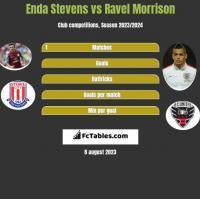 Enda Stevens vs Ravel Morrison h2h player stats