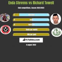 Enda Stevens vs Richard Towell h2h player stats