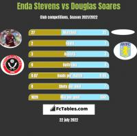 Enda Stevens vs Douglas Soares h2h player stats