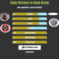 Enda Stevens vs Kean Bryan h2h player stats