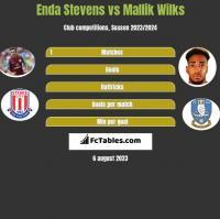 Enda Stevens vs Mallik Wilks h2h player stats