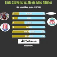 Enda Stevens vs Alexis Mac Allister h2h player stats