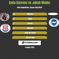 Enda Stevens vs Jakub Moder h2h player stats