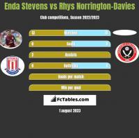 Enda Stevens vs Rhys Norrington-Davies h2h player stats