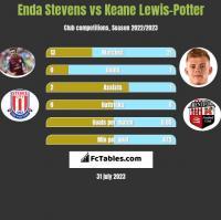 Enda Stevens vs Keane Lewis-Potter h2h player stats
