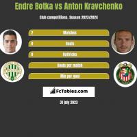Endre Botka vs Anton Kravchenko h2h player stats