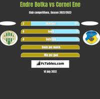 Endre Botka vs Cornel Ene h2h player stats