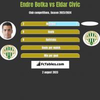 Endre Botka vs Eldar Civic h2h player stats