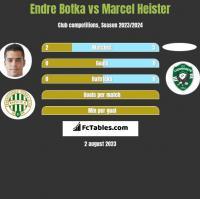 Endre Botka vs Marcel Heister h2h player stats