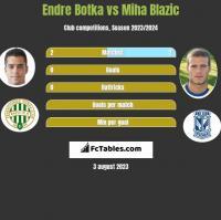 Endre Botka vs Miha Blazic h2h player stats