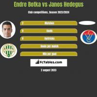 Endre Botka vs Janos Hedegus h2h player stats