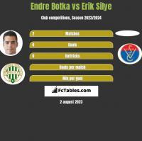 Endre Botka vs Erik Silye h2h player stats