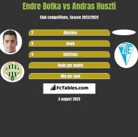 Endre Botka vs Andras Huszti h2h player stats