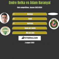 Endre Botka vs Adam Baranyai h2h player stats