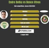 Endre Botka vs Bence Otvos h2h player stats