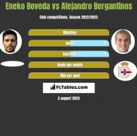 Eneko Boveda vs Alejandro Bergantinos h2h player stats