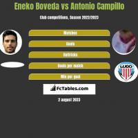 Eneko Boveda vs Antonio Campillo h2h player stats