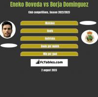 Eneko Boveda vs Borja Dominguez h2h player stats